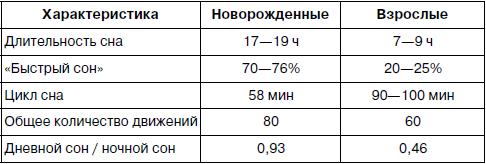 Таблица с данными о сроках продолжительности фаз сна новорождённого ребёнка