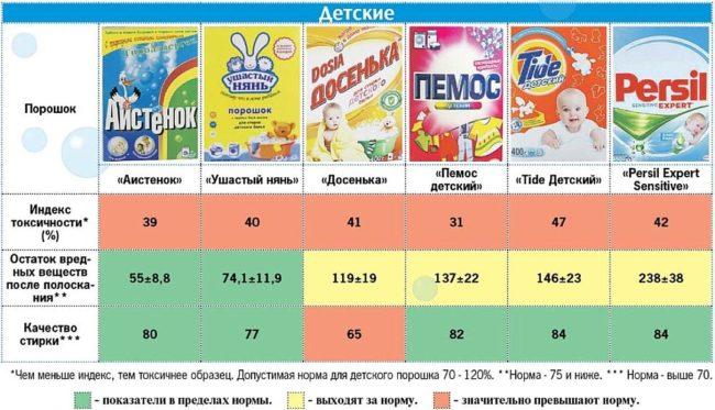 Таблица гипоаллерности и токсичности различных детских порошков