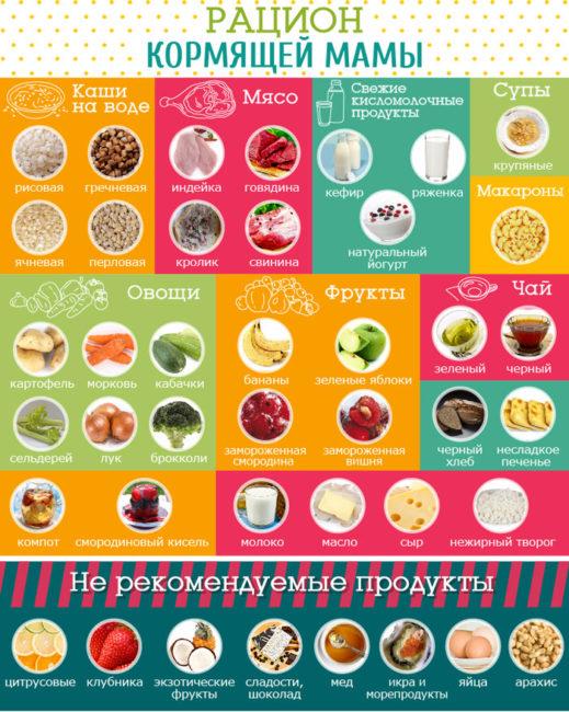 Таблица продуктов питания кормящей мамы