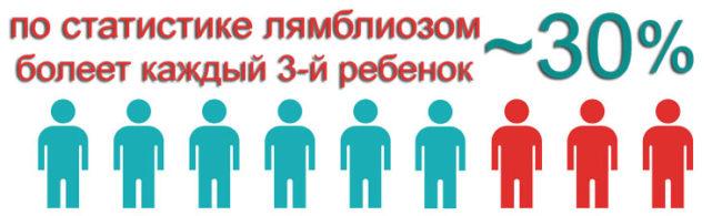 Статистика схема больных детей лямблиоз